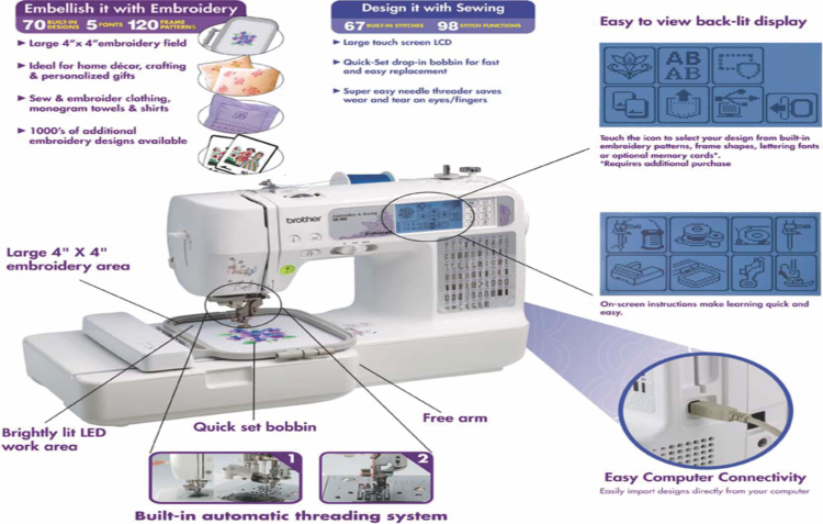 ALL ABOUT MACHINE EMBROIDERY AND ITS CHARACTERISTICS